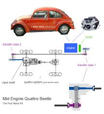 vwvortex com mid engine quattro classic beetle nobody likes idea posts w o pics so look below the engine in the diagram should be in the back seat but then u couldn t see the idea so good