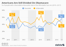 Chart Americans Are Still Divided On Obamacare Statista
