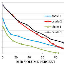 Api Vs Mid Volume Per Cent Chart Of Two Shales Blue And