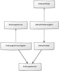 Adapter Pattern Simple C Use Adapter Pattern For Coupled Classes Software Engineering
