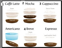 This is a brew that you cannot miss. What Is A Breve Coffee Page 1 Line 17qq Com