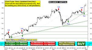 Reliance Capital Share Chart Capital Reliance Capital Share Price