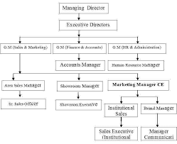 flowchart of payroll processing system - flowchart in word