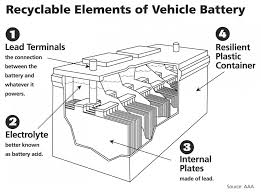 car battery parts diagram car image wiring diagram who knew a car battery is the world s most recycled product on car battery parts