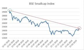 Nse Small Cap Index Chart Smallcap Stocks D Street Made Rs 15 Lakh Cr In 27 Days But