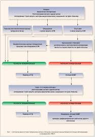 Выявление и диагностика туберкулеза легких в учреждениях первичной  Выявление и диагностика туберкулеза легких в учреждениях первичной медико санитарной помощи Рефераты ru