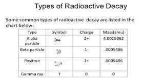 Alpha Beta Gamma Decay Chart Radioactive Decay Chart Sada Margarethaydon Com