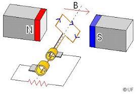 how electric generators work. Brilliant Electric Image With How Electric Generators Work U