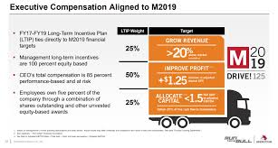 Meritor May Merit Your Consideration On The Back Of Q2 2018