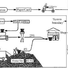 Create Flow Charts That Show Four Different Food Chains Example Flow Chart Of An Informal Recycling System Showing