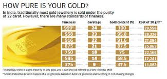Tanishq Ring Size Chart Why Indians Are Increasingly Buying Low Carat Gold Jewellery