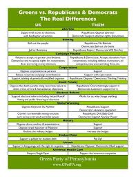 Political Party Platforms Chart Pin By Henry Thomas On Green Party Politics Green
