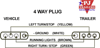 pj trailers trailer plug wiring 4 Pin Trailer Harness Diagram at Trailer Light Harness Diagram