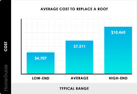 Average Cost Of Homeowners Insurance Per Square Foot
