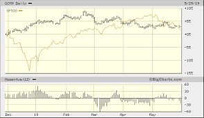Gold Could Benefit From A Stock Market Bottom Seeking Alpha