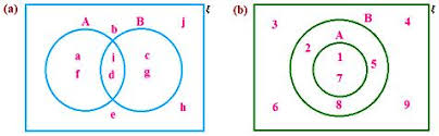 Math Venn Diagram Worksheet Worksheet On Venn Diagrams Venn Diagrams In Different Situations