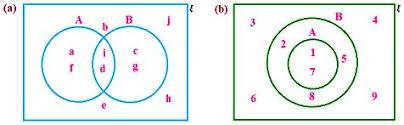 Venn Diagram Sheet Worksheet On Venn Diagrams Venn Diagrams In Different