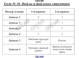 ГДЗ по информатике класс Масленикова контрольные работы решебник Программное обеспечение компьютера Тест 10 Файлы и файловые структуры
