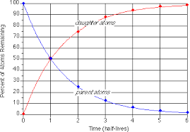 Radioactive Isotopes Chart Absolute Geologic Time