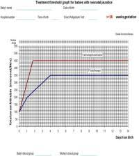 Nice Neonatal Jaundice Charts Nice Neonatal Jaundice Charts Phototherapy Threshold
