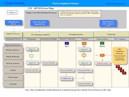 Cross Functional Process Maps Under Fontanacountryinn Com
