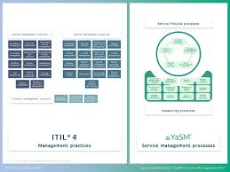 Best Features Of Process Oriented Performance Assessment Design Itil Processes It Process Wiki