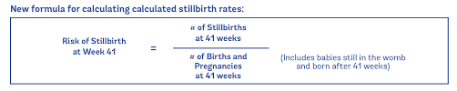 Stillbirth Rates By Week Chart Evidence On Due Dates Evidence Based Birth