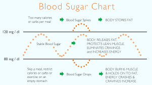 Insulin And Blood Sugar Chart Signs Your Blood Sugar Is Out Of Whack And 12 Ways To