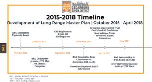 Timeline Milestones Cedarburg School District Timeline And Milestones
