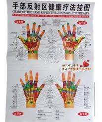 Hand Reflection Chart Usd 4 45 Hand Reflex Zone Wall Chart Hand Acupuncture