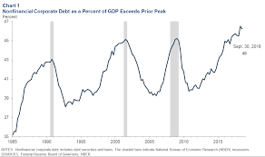 Us Debt As A Percentage Of Gdp Chart Corporate Debt As A Potential Amplifier In A Slowdown
