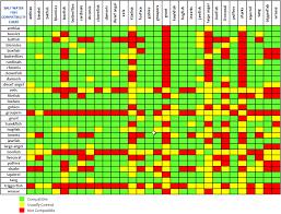 Saltwater Fish Compatibility Chart Saltwater Aquarium Fish