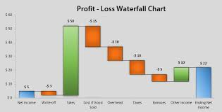 Revenue Chart Template Waterfall Chart Training Download Free Excel Template