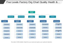 Factory Organization Chart Five Levels Factory Org Chart Quality Health And Safety