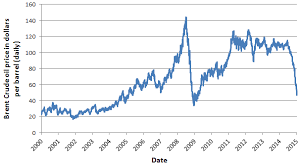 Us Crude Oil Price Chart The Hipcrime Vocab The Secret History Of Oil And Money Part 7