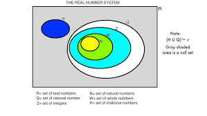 Real Number System Venn Diagram What Is The Real Number System All About Justicemath