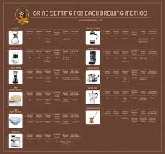 What Grind Should I Use A Comprehensive Coffee Grinding
