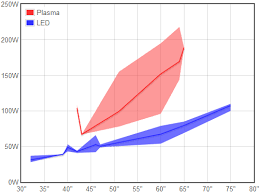 Led Tv Power Consumption Chart 73 Competent Plasma Tv Power Consumption Chart