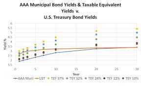 Municipal Bond Yields Chart Municipal Bonds Vs U S Treasury Corporate Bonds
