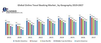 global travel booking market