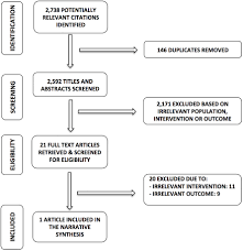 Prisma Flowchart Of Association Of Palm Oil Consumption And