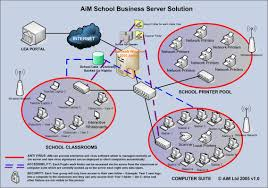 school server networks   aim technologyschool server networks