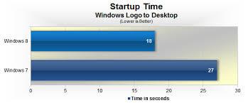Windows 8 Vs Windows 7 Performance Benchmarks Boot Up Pcmark