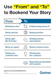 Gartner Org Chart How To Create A Powerful Organizational Change Management