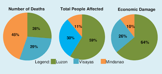 Pie Chart Of The Main Island Distribution Of High Impact