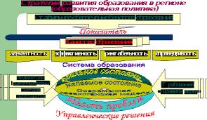 Реферат Управление развитием содержания регионального образования  Управление развитием содержания регионального образования современная казахстанская модель образования
