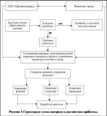 Реферат Проект разработки и принятия управленческого решения по  Структурная схема контроля и диагностики проблемы приведена на рисунке 1