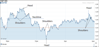 Reading Tea Leaves Chart Navigate The Stock Market Head And Shoulders Pattern