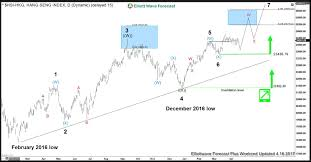 Hsi Stock Chart Hang Seng Incomplete Elliott Wave Sequence Wave Theory