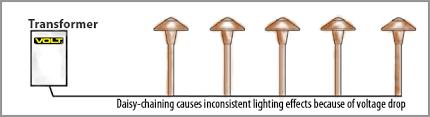 landscape light wiring diagram landscape image wiring diagram for low voltage lighting the wiring diagram on landscape light wiring diagram